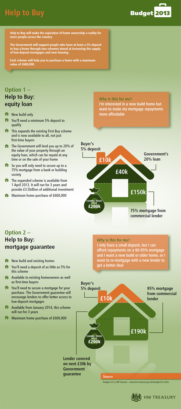 Help to Buy Infographic
